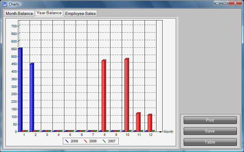 Warehouse Charts and Reports